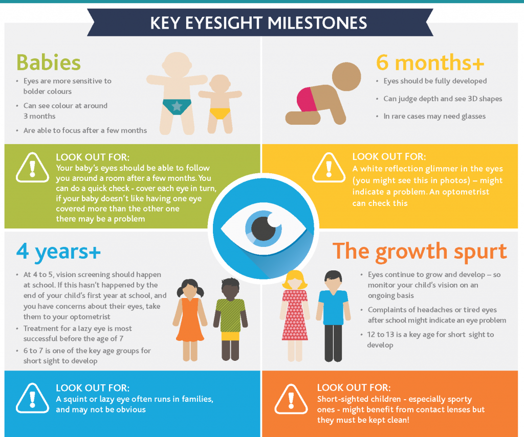 Key Eyesight Milestones